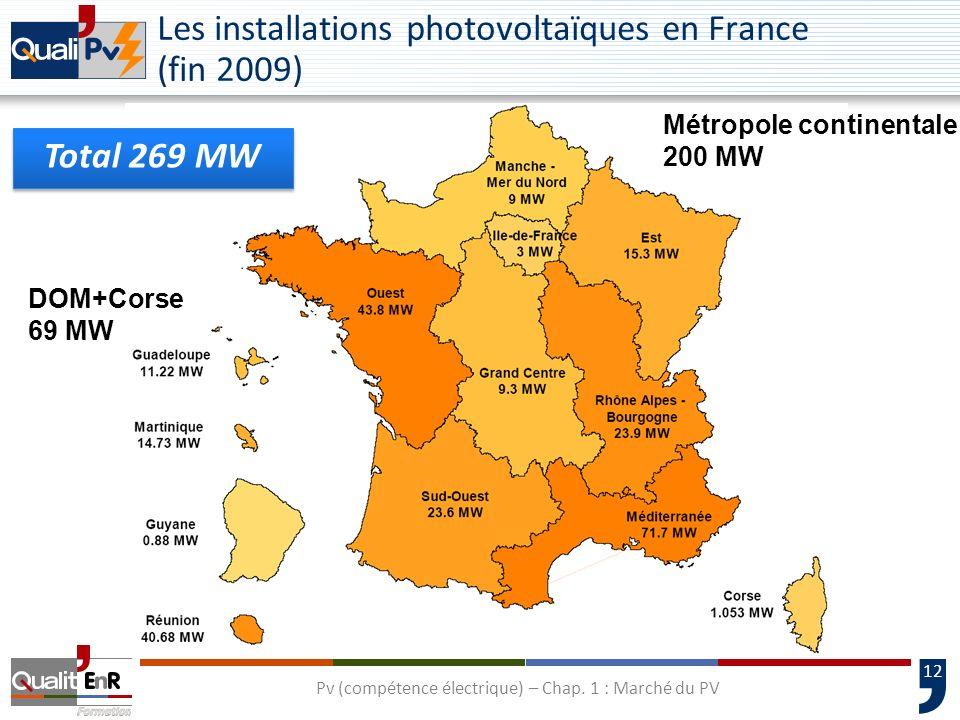 13 Parts des applications photovoltaïques réseau en 2007 UE France Parc PV cumulé en 2007Parc PV installé en 2007 Pv (compétence électrique) – Chap.