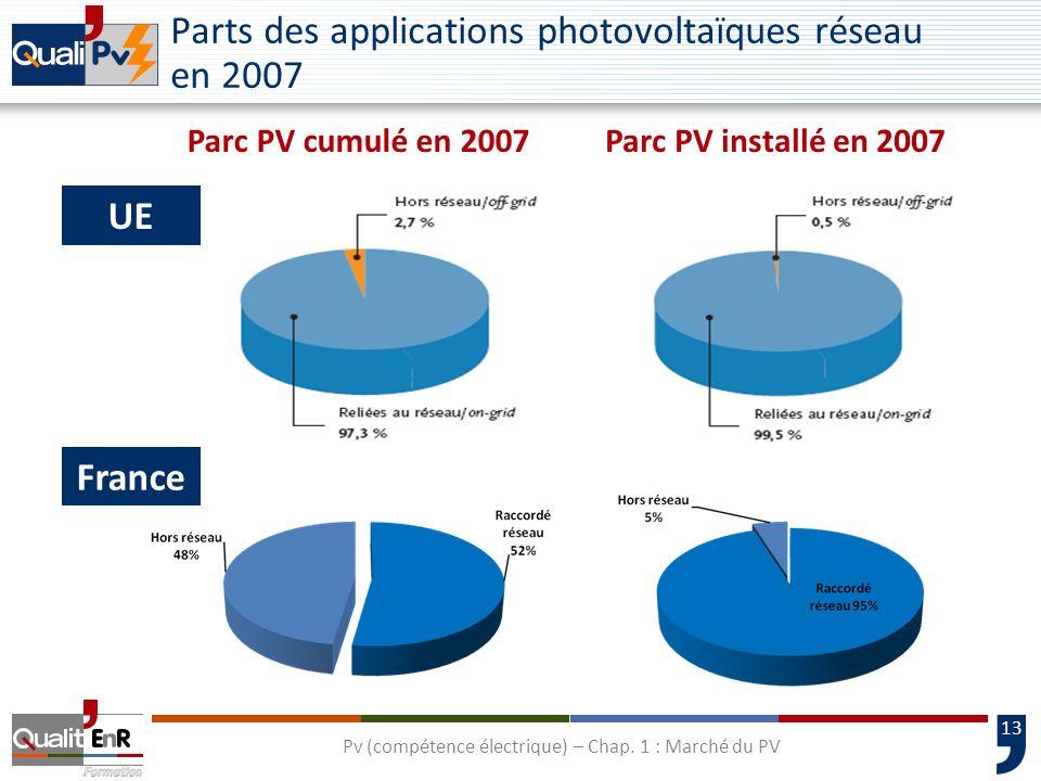 14 Le parc photovoltaïque français Pv (compétence électrique) – Chap. 1 : Marché du PV