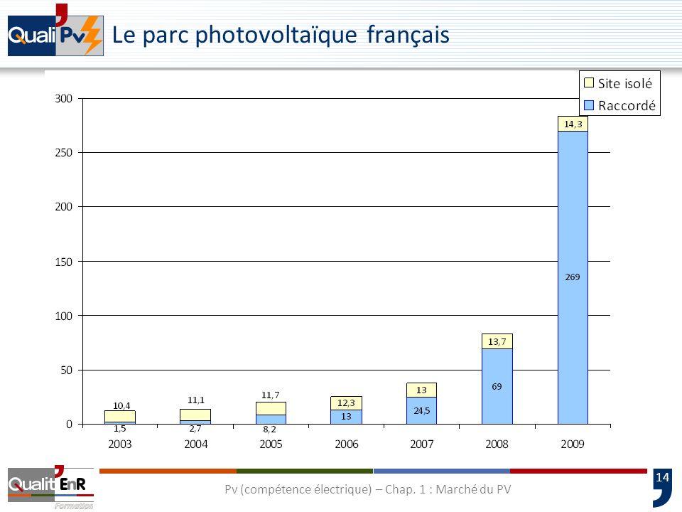 15 Répartition du parc photovoltaïque français par puissances installées à la fin 2009 91 % des systèmes photovoltaïques en service sont des installations de moins de 3 kW (47% de la puissance installée) Pv (compétence électrique) – Chap.