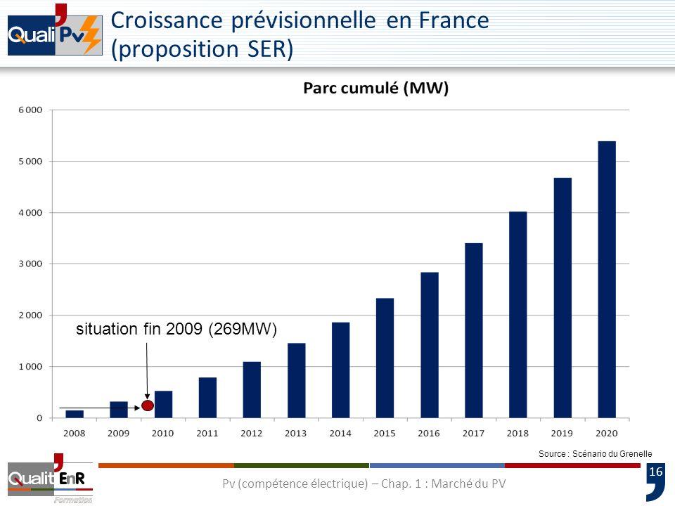 17 Source : EurObservER Évolution des prix et de la production des cellules photovoltaïques Pv (compétence électrique) – Chap.