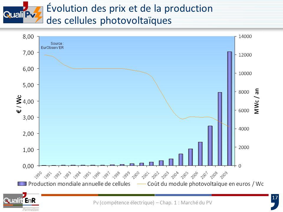 18 Evolution prévisible des prix de lélectricité Source: RWE Energie AG and RSS GmbH Photovoltaïque Production en pointe Production en base Pv (compétence électrique) – Chap.