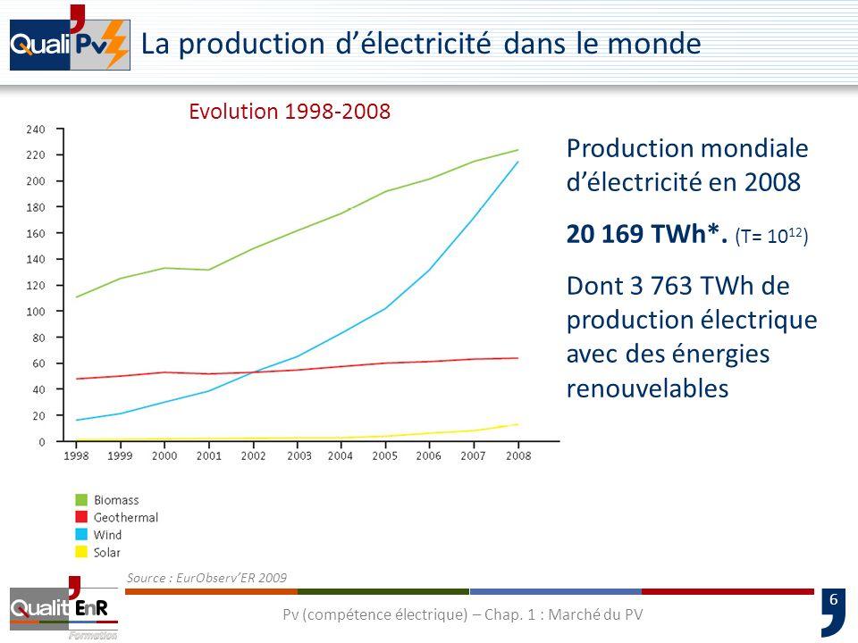7 Evolution de la production délectricité dorigine solaire dans le monde (par Régions) Source : EurObservER 2008 Pv (compétence électrique) – Chap.