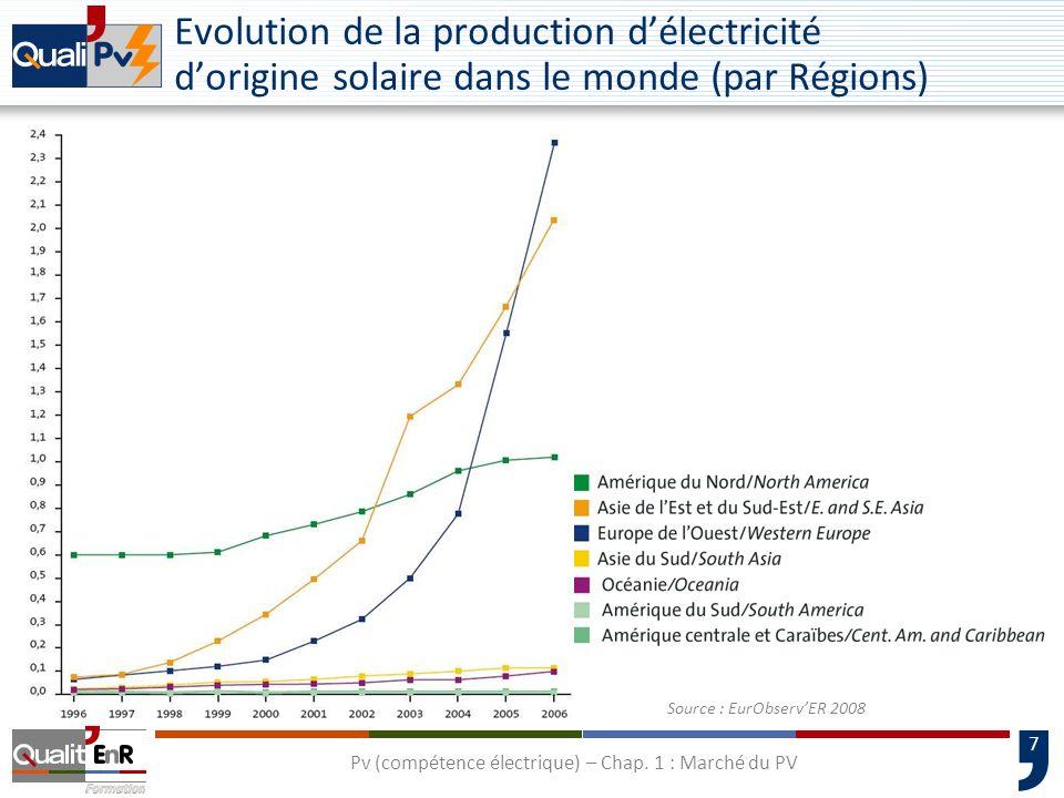 8 Evolution de la production délectricité en Europe à partir dénergies renouvelables Source : EurObservER 2009 Pv (compétence électrique) – Chap.