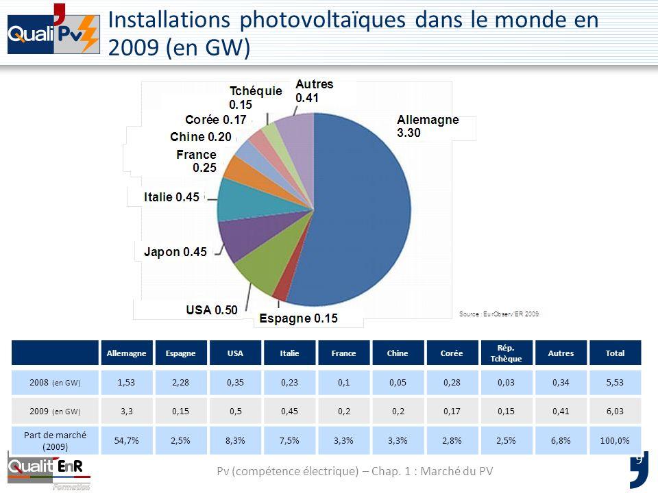 10 Les installations photovoltaïques en Europe fin 2009 Source : EurObservER 2010 LEurope représente 70 % du marché mondial en 2009 Source : Solarbuzz 2010 Pv (compétence électrique) – Chap.