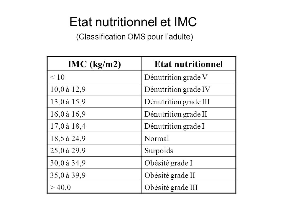 Etat nutritionnel et IMC (Classification OMS pour ladulte) IMC (kg/m2)Etat nutritionnel < 10Dénutrition grade V 10,0 à 12,9Dénutrition grade IV 13,0 à