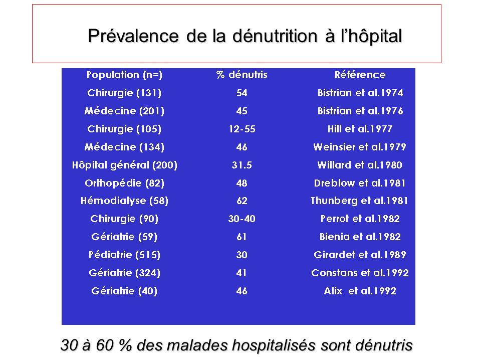 Malnutrition exogène / endogène Malnutrition exogène : - carence dapports - causes diverses Malnutrition endogène : - hypercatabolisme augmentant les besoins de base - contribue à la réduction des apports (cytokines: IL1, TNF- )