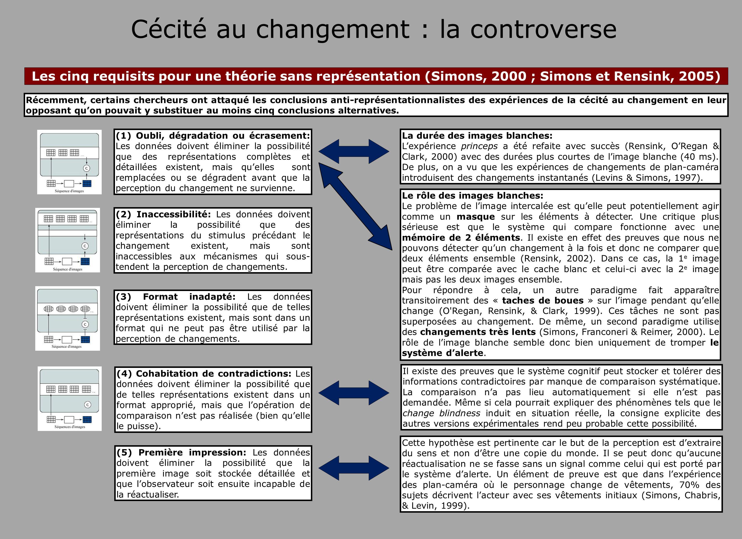 Cécité au changement : la controverse (4) Cohabitation de contradictions: Les données doivent éliminer la possibilité que de telles représentations ex