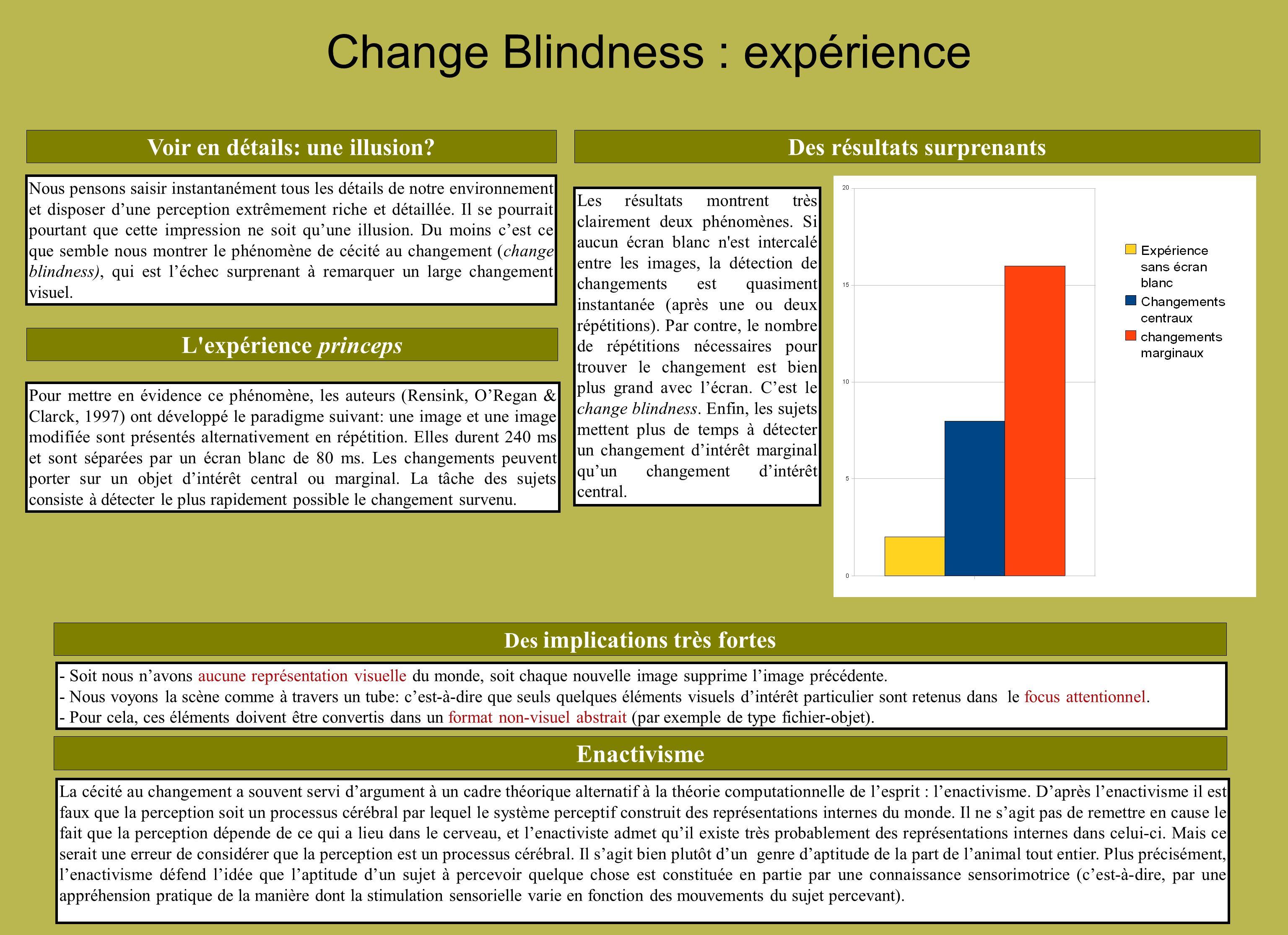 Change Blindness : expérience Des résultats surprenants Des implications très fortes - Soit nous navons aucune représentation visuelle du monde, soit