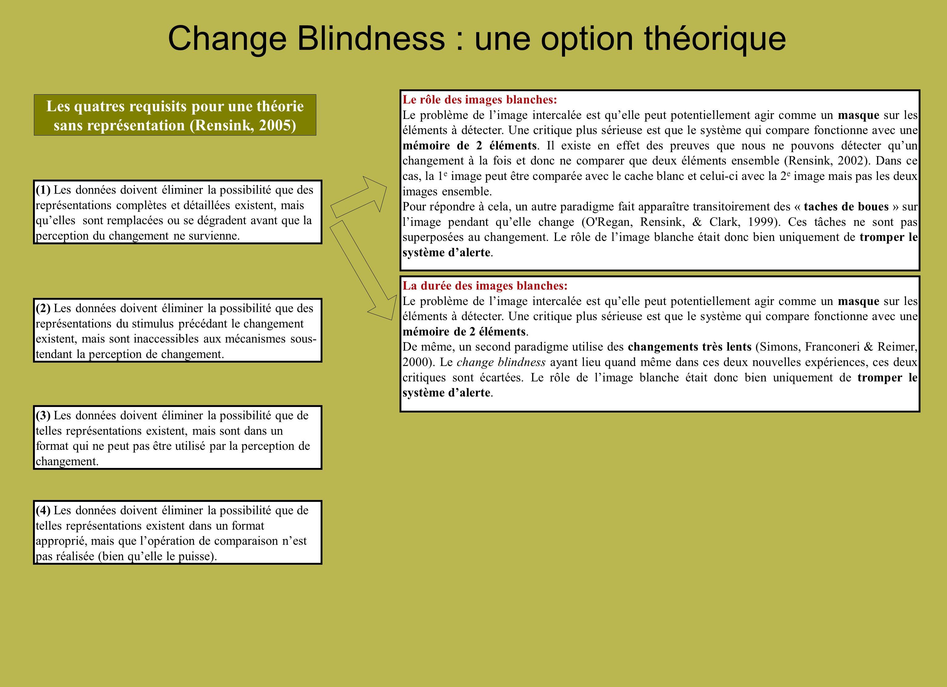 Change Blindness : une option théorique Le rôle des images blanches: Le problème de limage intercalée est quelle peut potentiellement agir comme un ma