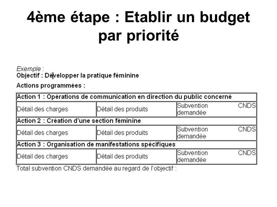 4ème étape : Etablir un budget par priorité