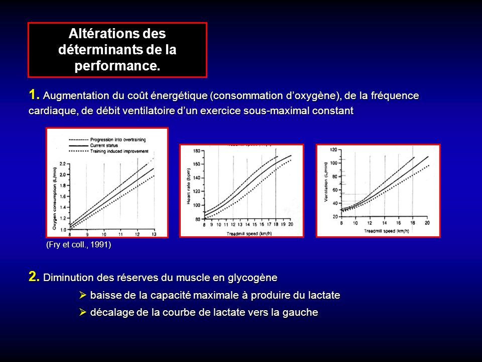 Altérations des déterminants de la performance.(Fry et coll., 1991) 1.