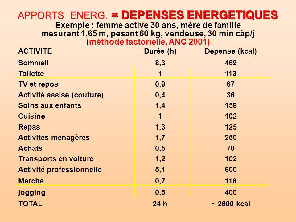 = DEPENSES ENERGETIQUES APPORTS ENERG. = DEPENSES ENERGETIQUES Exemple : femme active 30 ans, mère de famille mesurant 1,65 m, pesant 60 kg, vendeuse,