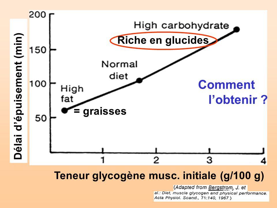 Délai dépuisement (min) Riche en glucides = graisses Teneur glycogène musc. initiale (g/100 g) Comment lobtenir ?
