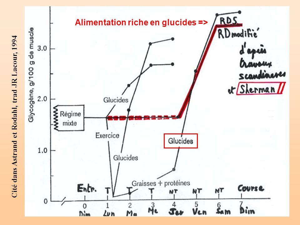 Cité dans Astrand et Rodahl, trad JR Lacour, 1994 Alimentation riche en glucides =>