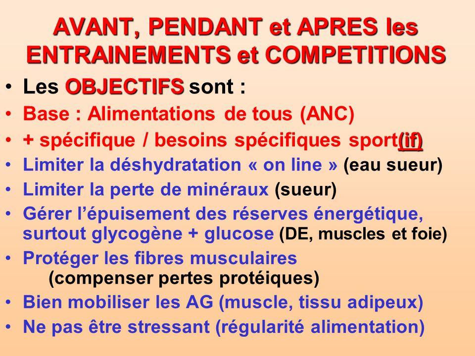 AVANT, PENDANT et APRES les ENTRAINEMENTS et COMPETITIONS OBJECTIFSLes OBJECTIFS sont : Base : Alimentations de tous (ANC) (if)+ spécifique / besoins