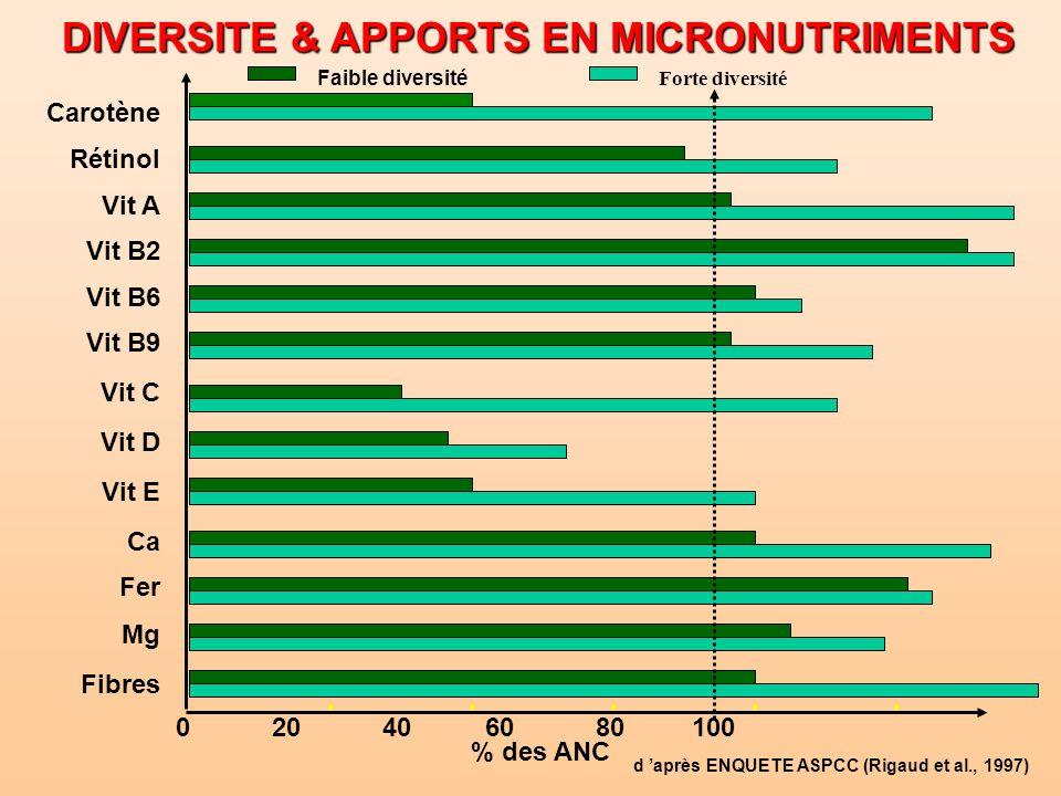 DIVERSITE & APPORTS EN MICRONUTRIMENTS Carotène Rétinol Vit A Vit B2 Vit B6 Vit B9 Vit C Vit D Vit E Ca Fer Mg Fibres 0 20 40 60 80 100 % des ANC Fort