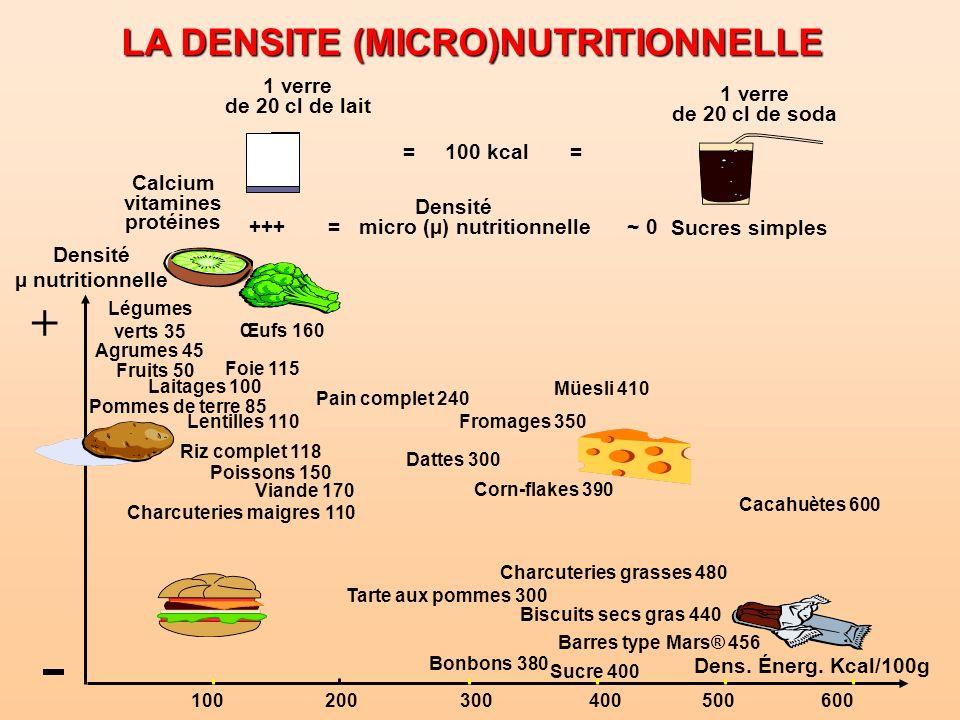 LA DENSITE (MICRO)NUTRITIONNELLE 1 verre de 20 cl de lait 1 verre de 20 cl de soda = 100 kcal = Densité +++ = micro (µ) nutritionnelle ~ 0 Calcium vit