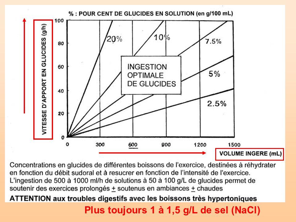 Plus toujours 1 à 1,5 g/L de sel (NaCl)