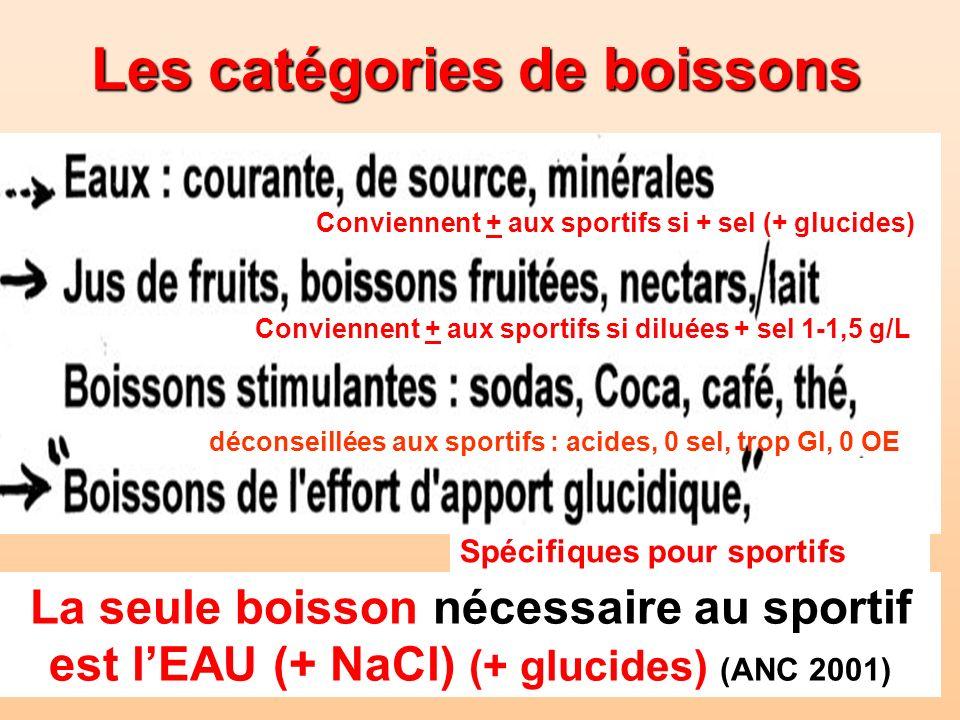 Spécifiques pour sportifs Conviennent + aux sportifs si diluées + sel 1-1,5 g/L déconseillées aux sportifs : acides, 0 sel, trop Gl, 0 OE Conviennent
