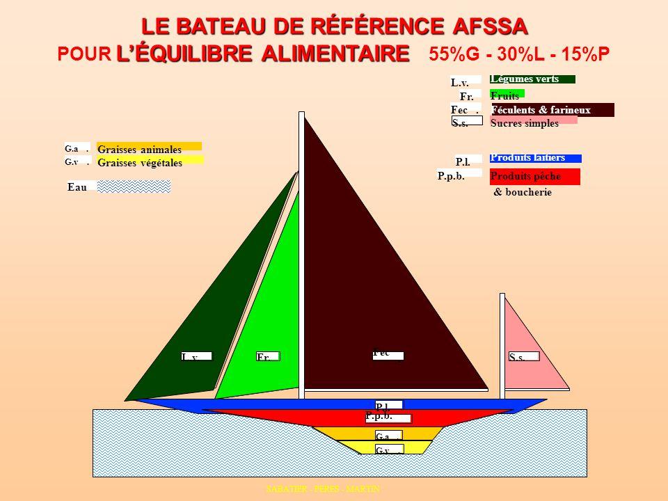 LE BATEAU DE RÉFÉRENCE AFSSA LÉQUILIBRE ALIMENTAIRE POUR LÉQUILIBRE ALIMENTAIRE 55%G - 30%L - 15%P P.p.b. P.l. Produits laitiers Produits pêche Eau Fr