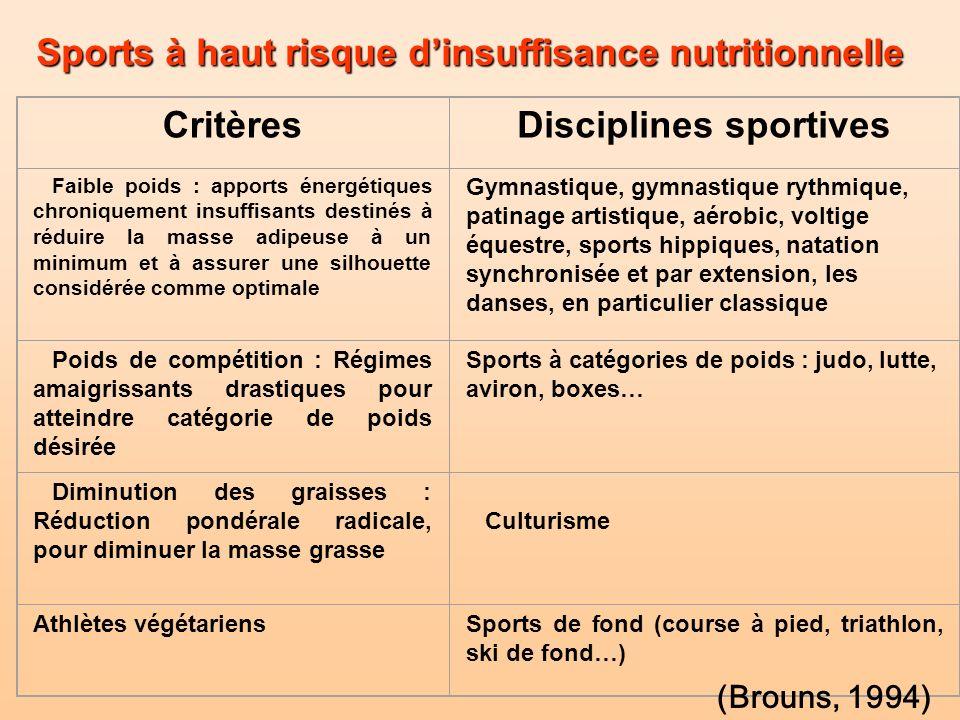 CritèresDisciplines sportives Faible poids : apports énergétiques chroniquement insuffisants destinés à réduire la masse adipeuse à un minimum et à as