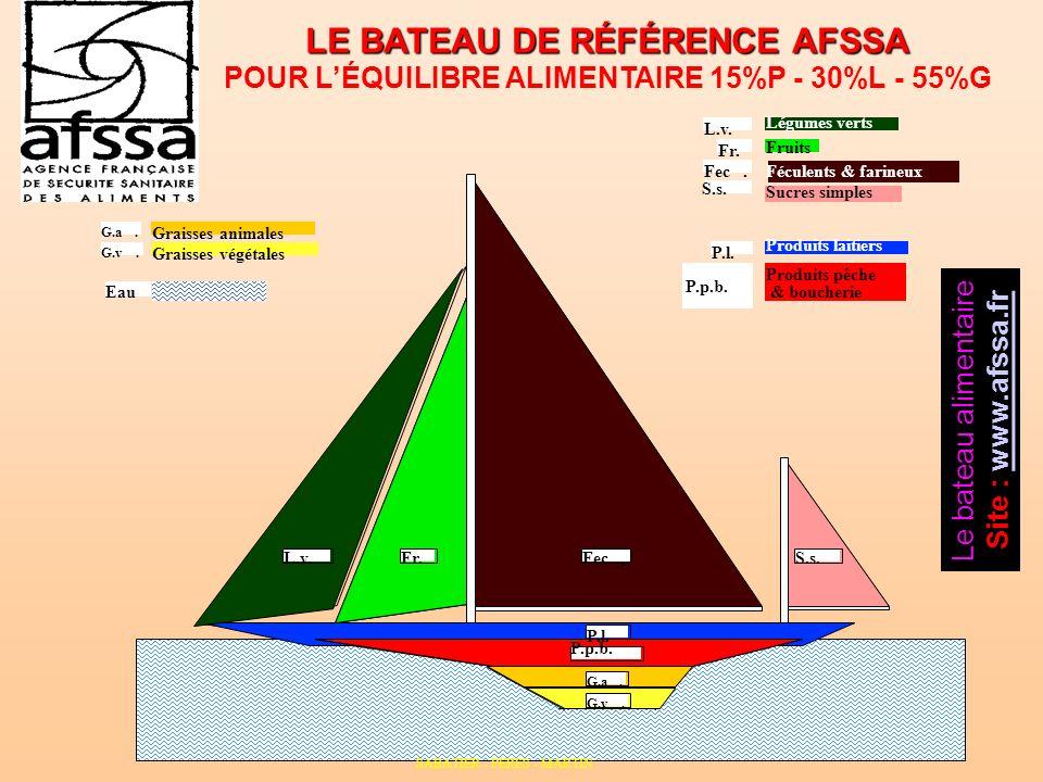 LE BATEAU DE RÉFÉRENCE AFSSA POUR LÉQUILIBRE ALIMENTAIRE 15%P - 30%L - 55%G P.p.b. P.l. Produits laitiers Produits pêche Eau Fr. L.v. Fec. S.s. Légume