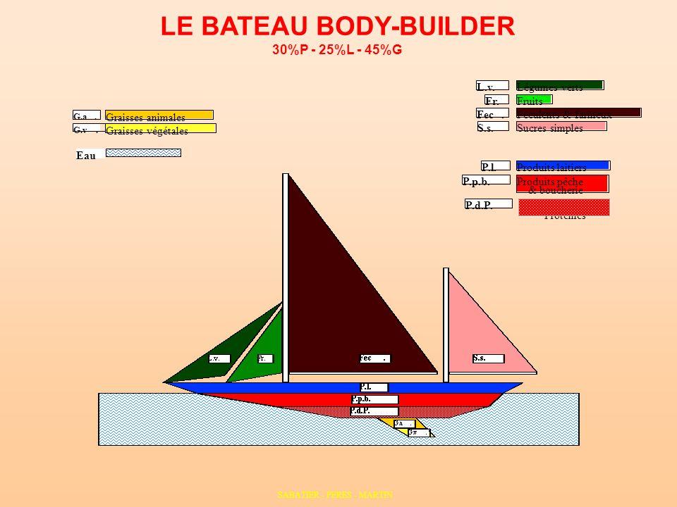 LE BATEAU BODY-BUILDER 30%P - 25%L - 45%G P.p.b. P.l.Produits laitiers Produits pêche & boucherie Eau Fr. L.v. Fec. S.s. Légumes verts Fruits Féculent