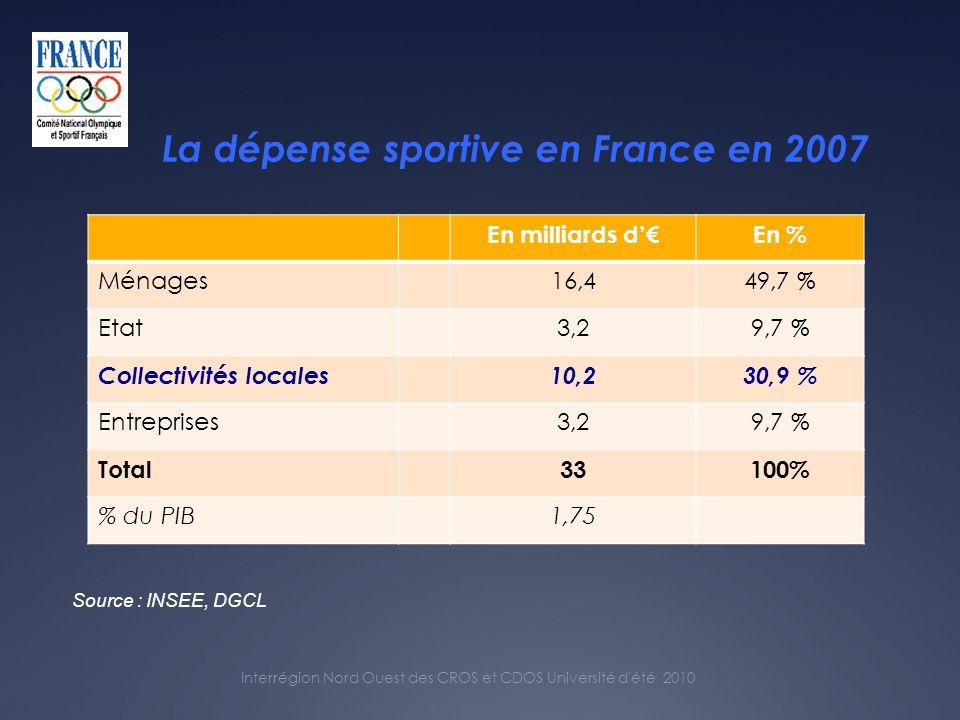 Interrégion Nord Ouest des CROS et CDOS Université d été 2010 La dépense sportive en France en 2007 Source : INSEE, DGCL En milliards dEn % Ménages16,449,7 % Etat3,29,7 % Collectivités locales10,230,9 % Entreprises3,29,7 % Total33100% % du PIB1,75