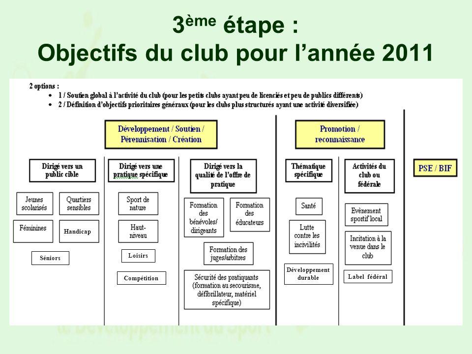 3 ème étape : Objectifs du club pour lannée 2011 PrioritéObjectifsCommentaires 1 Développement de la pratique compétitive chez les jeunes (pluriannuel) Mise en place dune école de sport « compétition » visant à élever le niveau des jeunes pratiquants Valeurs éducatives : les jeunes sont sensibilisés/formés sur limportance du respect de ladversaire (signature dune charte/règlement) 2 Amélioration des conditions de pratique (pluriannuel) Acquisition/gestion du matériel pédagogique et formation de juges/arbitres « jeunes » Valeurs éducatives : les jeunes sont sensibilisés/formés à larbitrage (importance du respect des règles et compréhension de la difficulté darbitrage) 3 Développement de la politique dinsertion des clubs dans la politique fédérale (annuel) Mise en conformité avec le cahier des charges du label fédéral Valeurs éducatives : adhésion à une charte de qualité définie dans le cahier des charges du label.