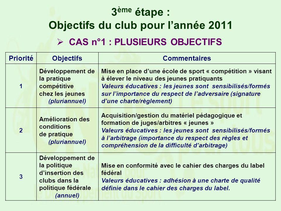 3 ème étape : Objectifs du club pour lannée 2011 PrioritéObjectifsCommentaires 1 Développement de la pratique compétitive chez les jeunes (pluriannuel