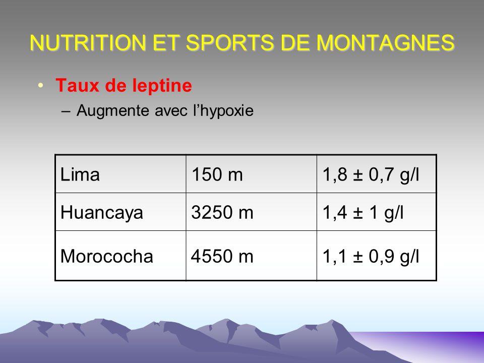 NUTRITION ET SPORTS DE MONTAGNES Taux de leptine –Augmente avec lhypoxie Lima150 m1,8 ± 0,7 g/l Huancaya3250 m1,4 ± 1 g/l Morococha4550 m1,1 ± 0,9 g/l