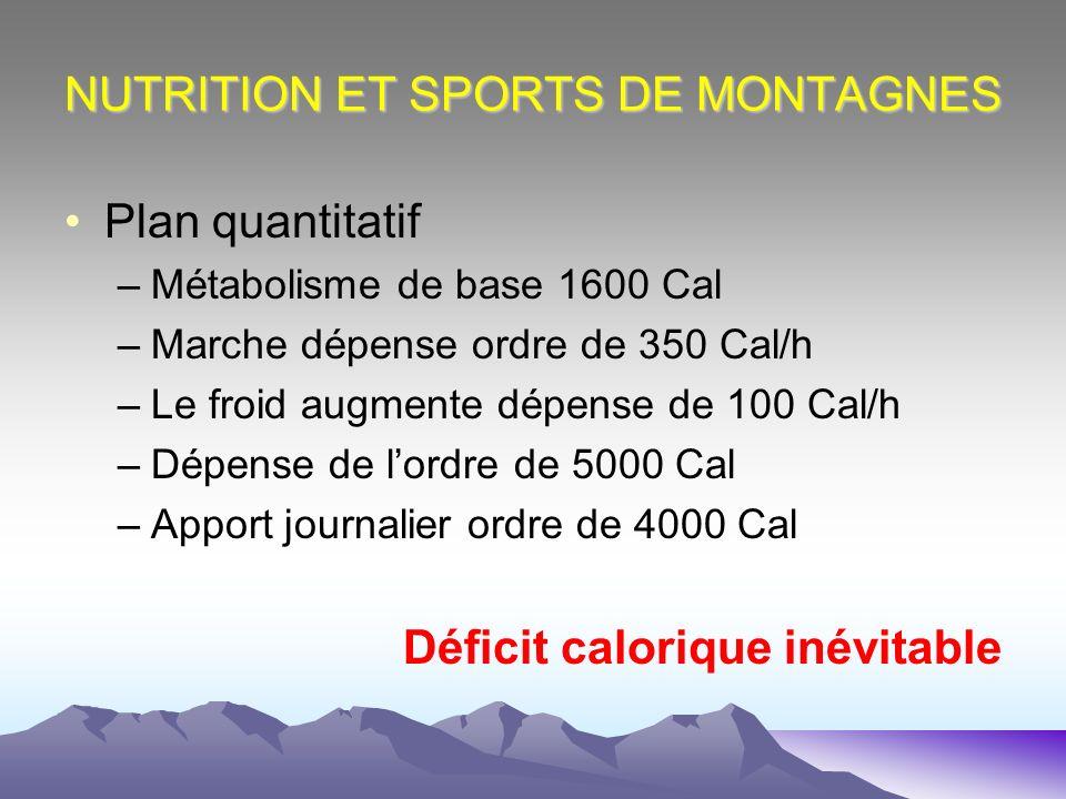 NUTRITION ET SPORTS DE MONTAGNES Plan quantitatif –Métabolisme de base 1600 Cal –Marche dépense ordre de 350 Cal/h –Le froid augmente dépense de 100 C
