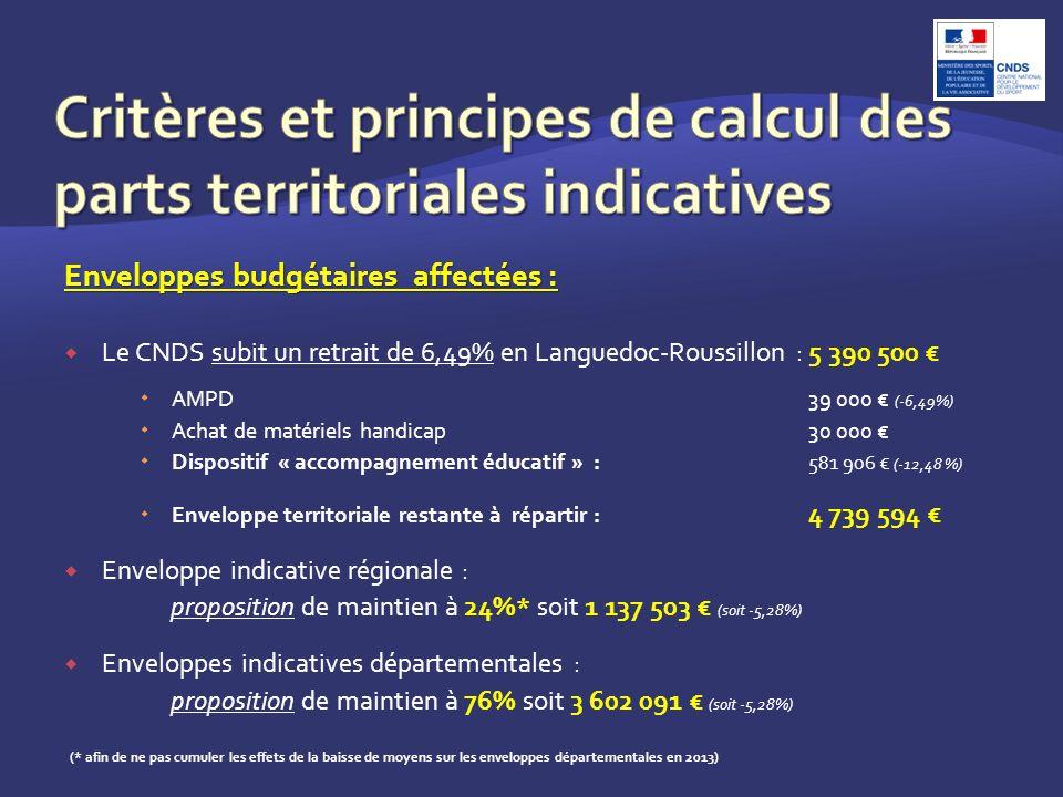 Enveloppes budgétaires affectées : Le CNDS subit un retrait de 6,49% en Languedoc-Roussillon : 5 390 500 AMPD39 000 (-6,49%) Achat de matériels handicap30 000 Dispositif « accompagnement éducatif » : 581 906 (-12,48 %) Enveloppe territoriale restante à répartir : 4 739 594 Enveloppe indicative régionale : proposition de maintien à 24%* soit 1 137 503 (soit -5,28%) Enveloppes indicatives départementales : proposition de maintien à 76% soit 3 602 091 (soit -5,28%) (* afin de ne pas cumuler les effets de la baisse de moyens sur les enveloppes départementales en 2013)