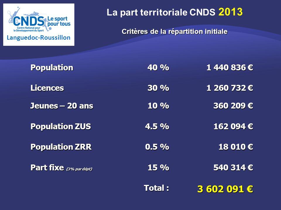Population 40 % 1 440 836 1 440 836 Licences 30 % 1 260 732 1 260 732 Jeunes – 20 ans 10 % 360 209 360 209 Population ZUS 4.5 % 162 094 162 094 Population ZRR 0.5 % 18 010 18 010 Part fixe (3% par dépt) 15 % 540 314 540 314 Total : 3 602 091 3 602 091 La part territoriale CNDS 2013 Critères de la répartition initiale Languedoc-Roussillon