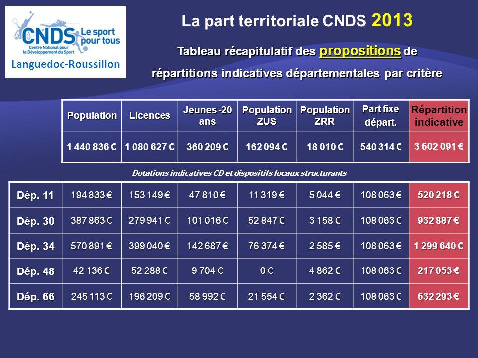 PopulationLicences Jeunes -20 ans Population ZUS Population ZRR Part fixe départ.
