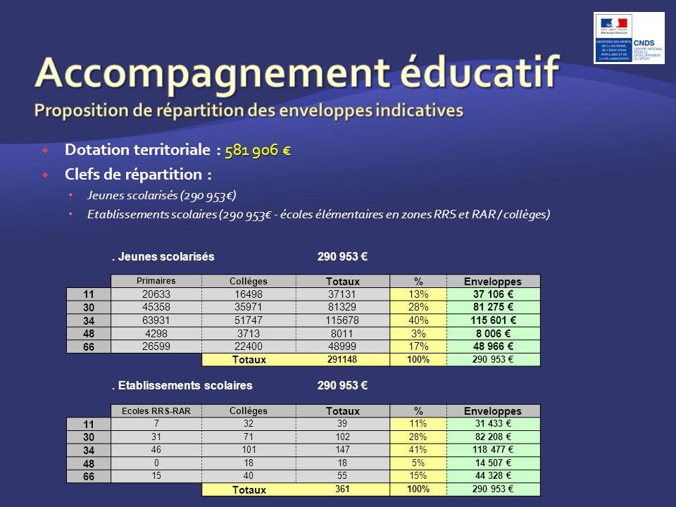 581 906 Dotation territoriale : 581 906 Clefs de répartition : Jeunes scolarisés (290 953) Etablissements scolaires (290 953 - écoles élémentaires en zones RRS et RAR / collèges).