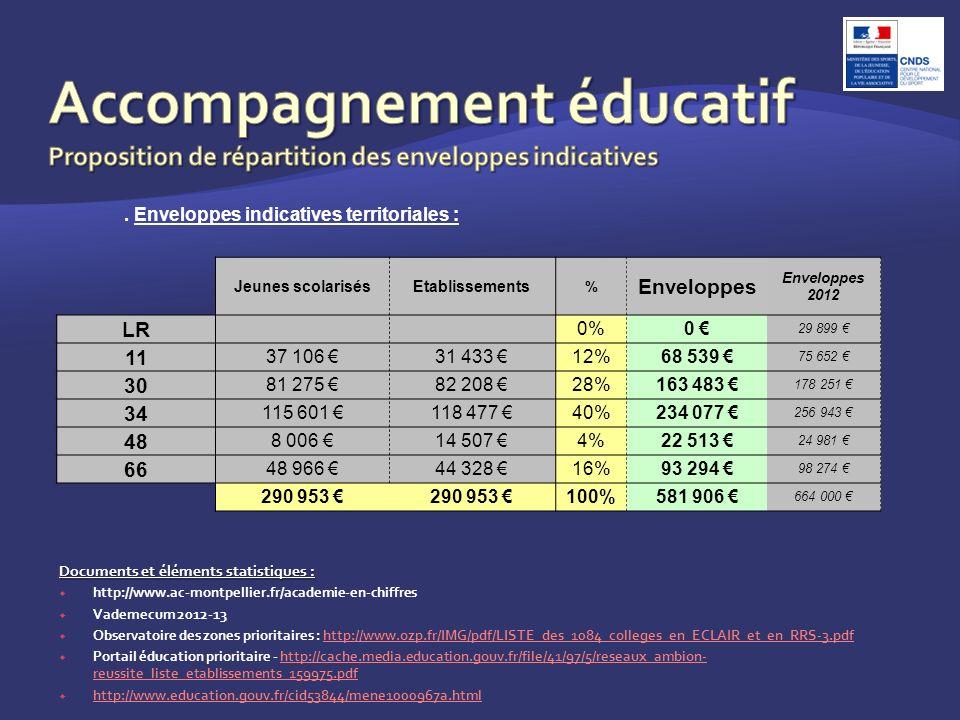 Documents et éléments statistiques : http://www.ac-montpellier.fr/academie-en-chiffres Vademecum 2012-13 Observatoire des zones prioritaires : http://www.ozp.fr/IMG/pdf/LISTE_des_1084_colleges_en_ECLAIR_et_en_RRS-3.pdfhttp://www.ozp.fr/IMG/pdf/LISTE_des_1084_colleges_en_ECLAIR_et_en_RRS-3.pdf Portail éducation prioritaire - http://cache.media.education.gouv.fr/file/41/97/5/reseaux_ambion- reussite_liste_etablissements_159975.pdfhttp://cache.media.education.gouv.fr/file/41/97/5/reseaux_ambion- reussite_liste_etablissements_159975.pdf http://www.education.gouv.fr/cid53844/mene1000967a.html.
