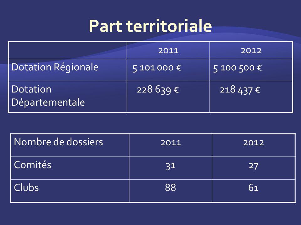 20112012 Dotation Régionale 5 101 000 5 100 500 Dotation Départementale 228 639 218 437 Nombre de dossiers20112012 Comités3127 Clubs8861