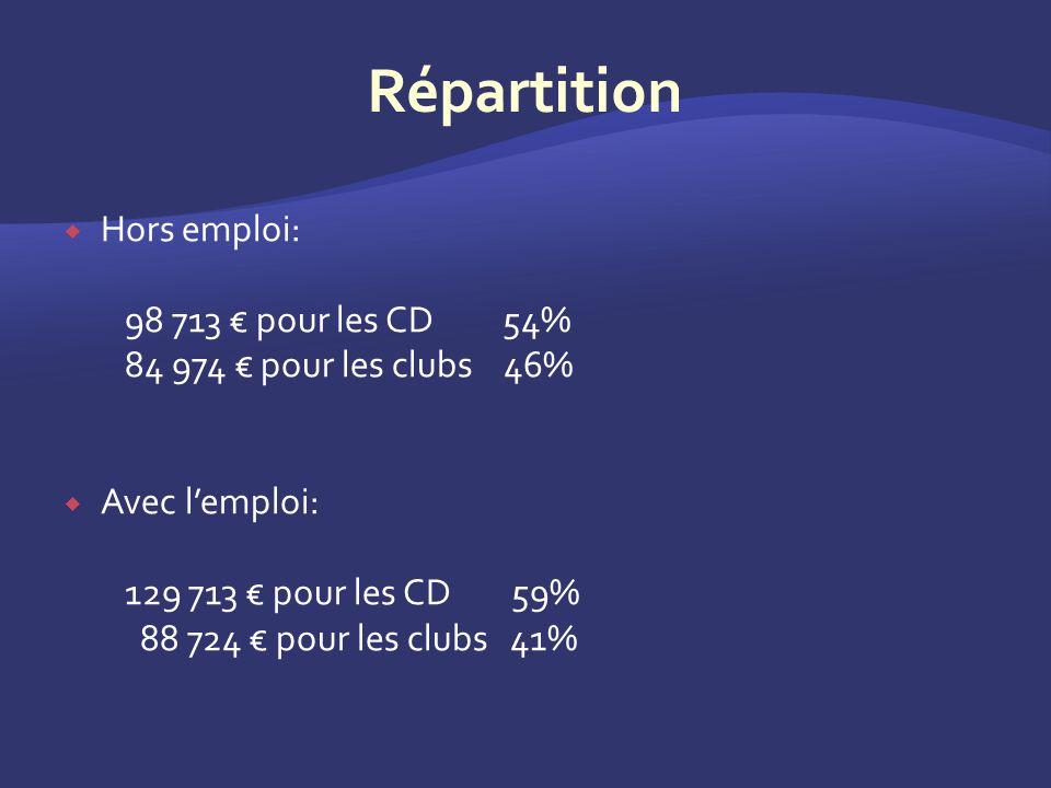 Hors emploi: 98 713 pour les CD 54% 84 974 pour les clubs 46% Avec lemploi: 129 713 pour les CD 59% 88 724 pour les clubs 41%