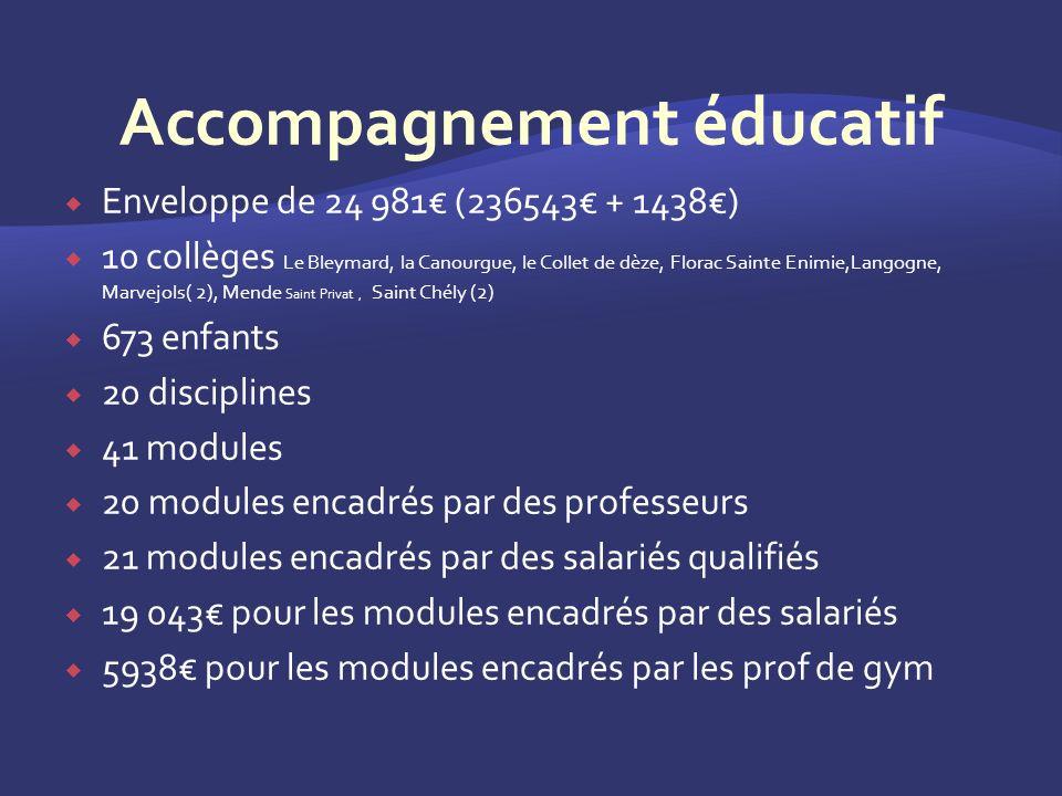 Enveloppe de 24 981 (236543 + 1438) 10 collèges Le Bleymard, la Canourgue, le Collet de dèze, Florac Sainte Enimie,Langogne, Marvejols( 2), Mende Saint Privat, Saint Chély (2) 673 enfants 20 disciplines 41 modules 20 modules encadrés par des professeurs 21 modules encadrés par des salariés qualifiés 19 043 pour les modules encadrés par des salariés 5938 pour les modules encadrés par les prof de gym