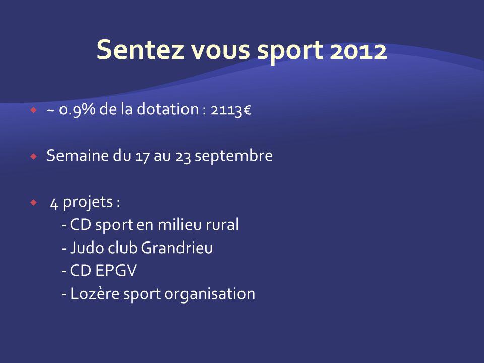 ~ 0.9% de la dotation : 2113 Semaine du 17 au 23 septembre 4 projets : - CD sport en milieu rural - Judo club Grandrieu - CD EPGV - Lozère sport organisation