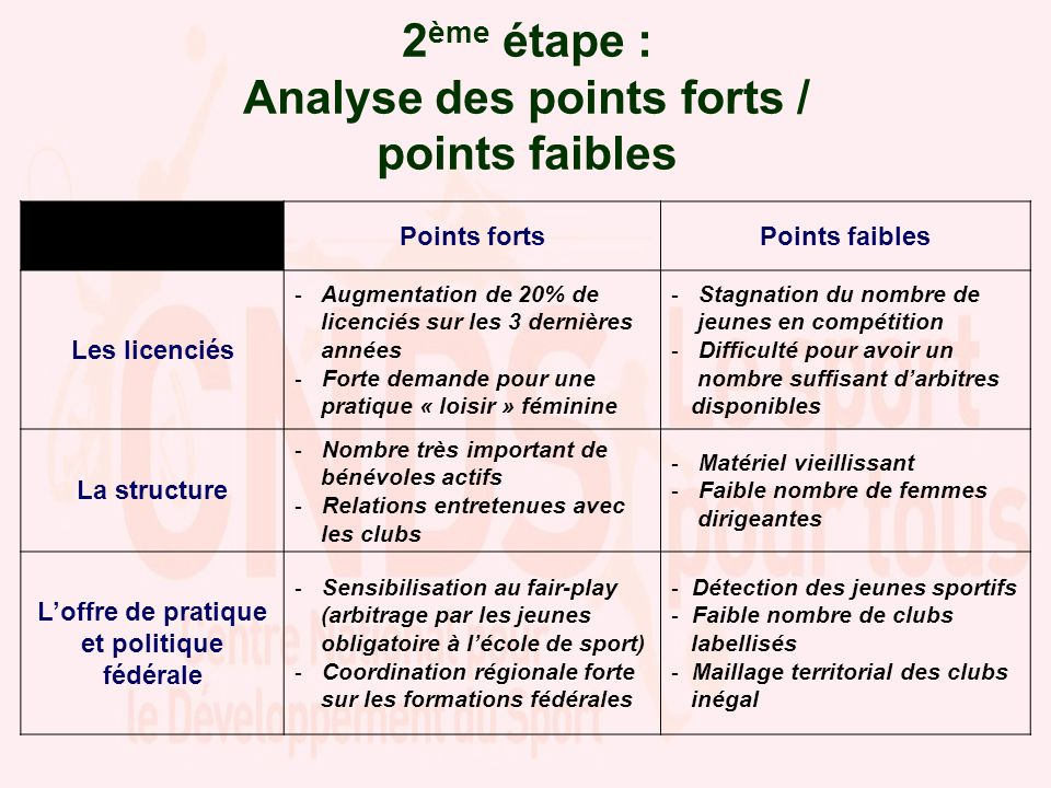 2 ème étape : Analyse des points forts / points faibles Points fortsPoints faibles Les licenciés - Augmentation de 20% de licenciés sur les 3 dernière