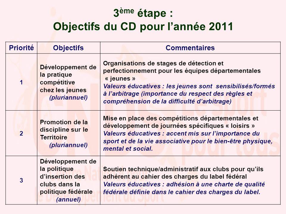 3 ème étape : Objectifs du CD pour lannée 2011 PrioritéObjectifsCommentaires 1 Développement de la pratique compétitive chez les jeunes (pluriannuel)