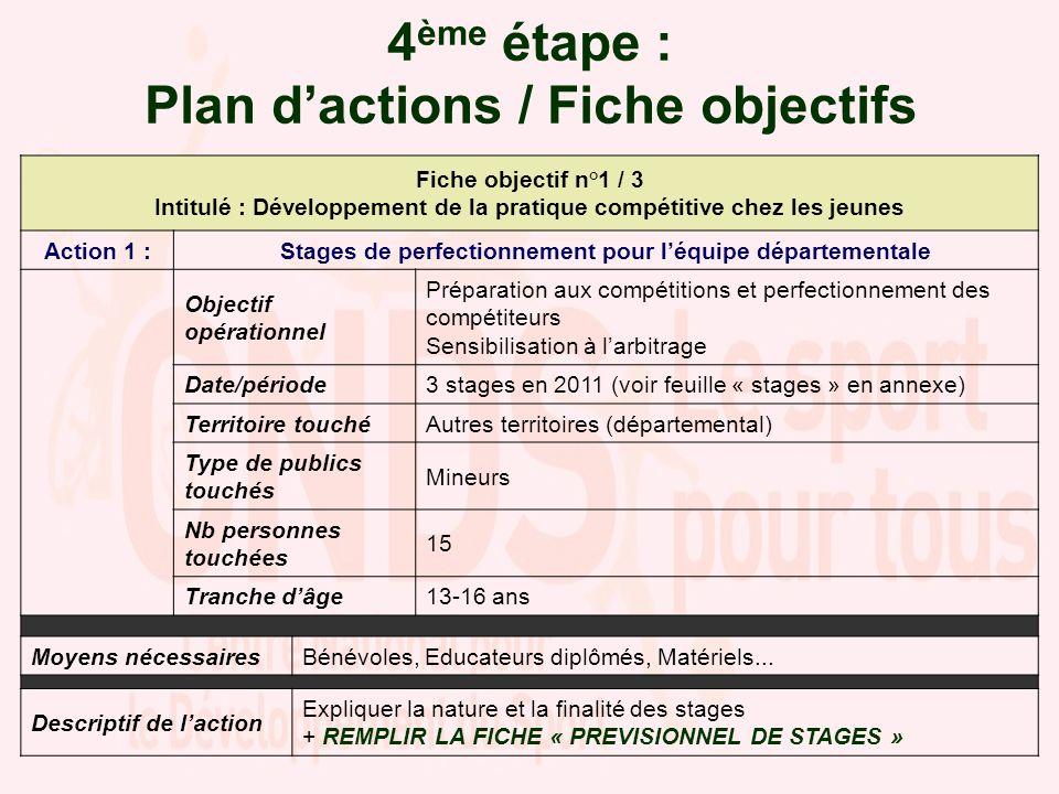 4 ème étape : Plan dactions / Fiche objectifs Fiche objectif n°1 / 3 Intitulé : Développement de la pratique compétitive chez les jeunes Action 1 :Sta