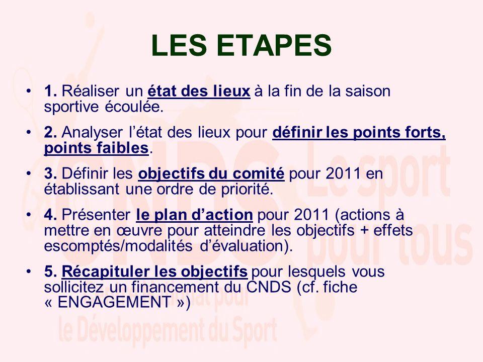 LES ETAPES 1. Réaliser un état des lieux à la fin de la saison sportive écoulée. 2. Analyser létat des lieux pour définir les points forts, points fai