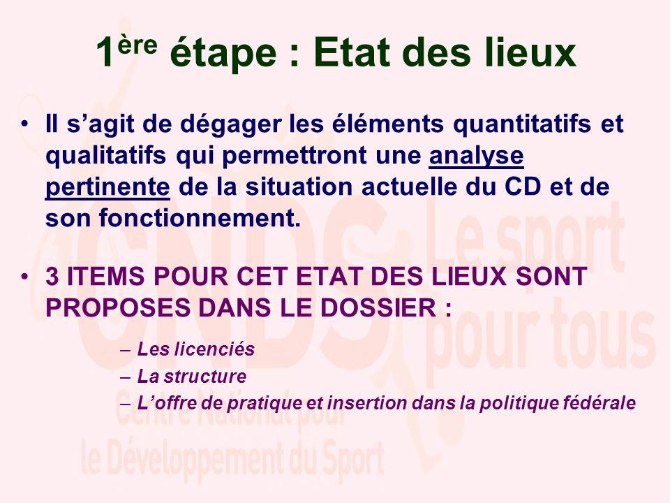 3 ème étape : Objectifs du CD pour lannée 2011 Handicap Développement durable Séniors Loisirs Compétition Label fédéral
