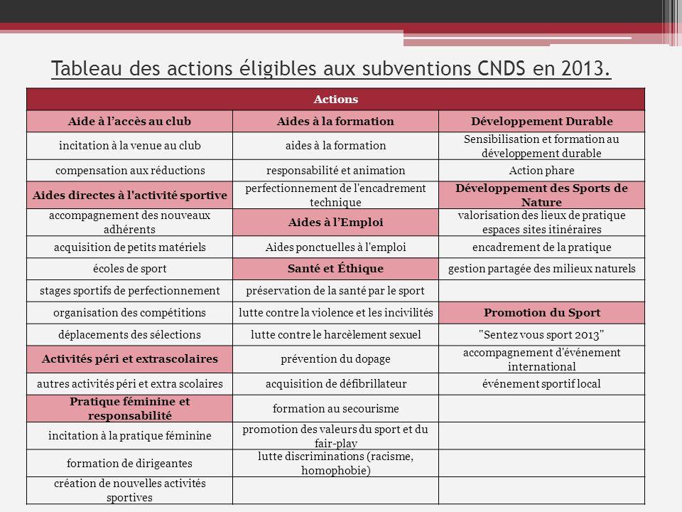 Tableau des actions éligibles aux subventions CNDS en 2013. Actions Aide à laccès au clubAides à la formationDéveloppement Durable incitation à la ven