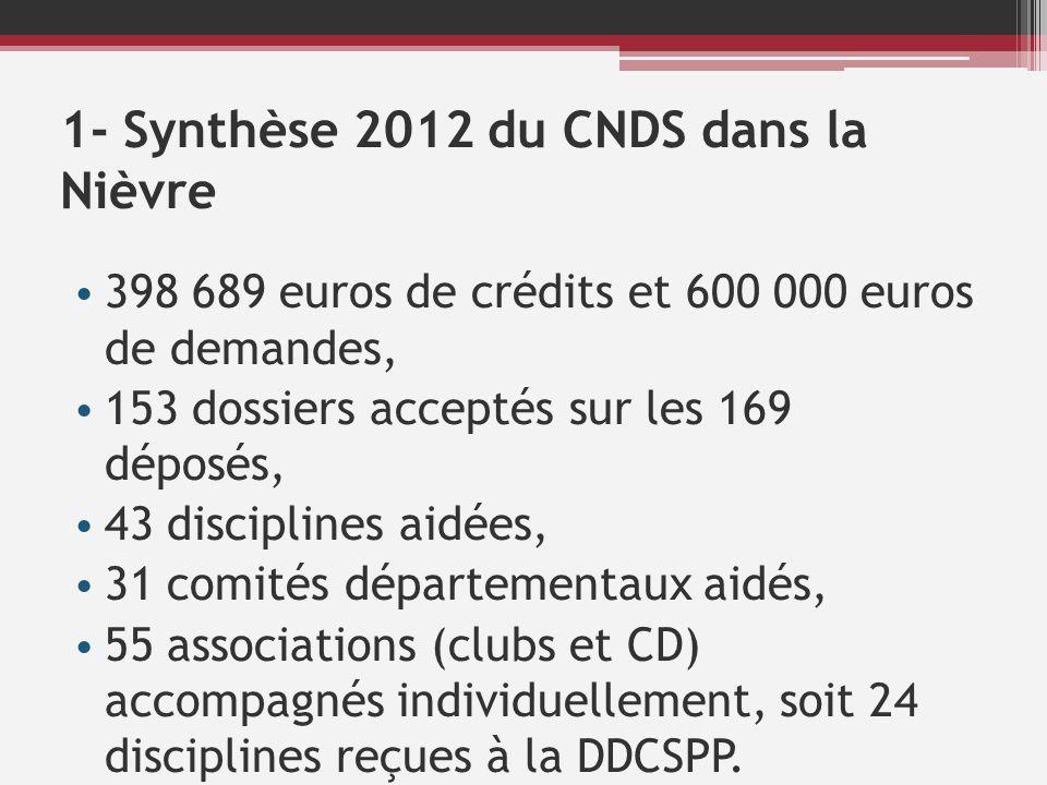 1- Synthèse 2012 du CNDS dans la Nièvre 398 689 euros de crédits et 600 000 euros de demandes, 153 dossiers acceptés sur les 169 déposés, 43 disciplin