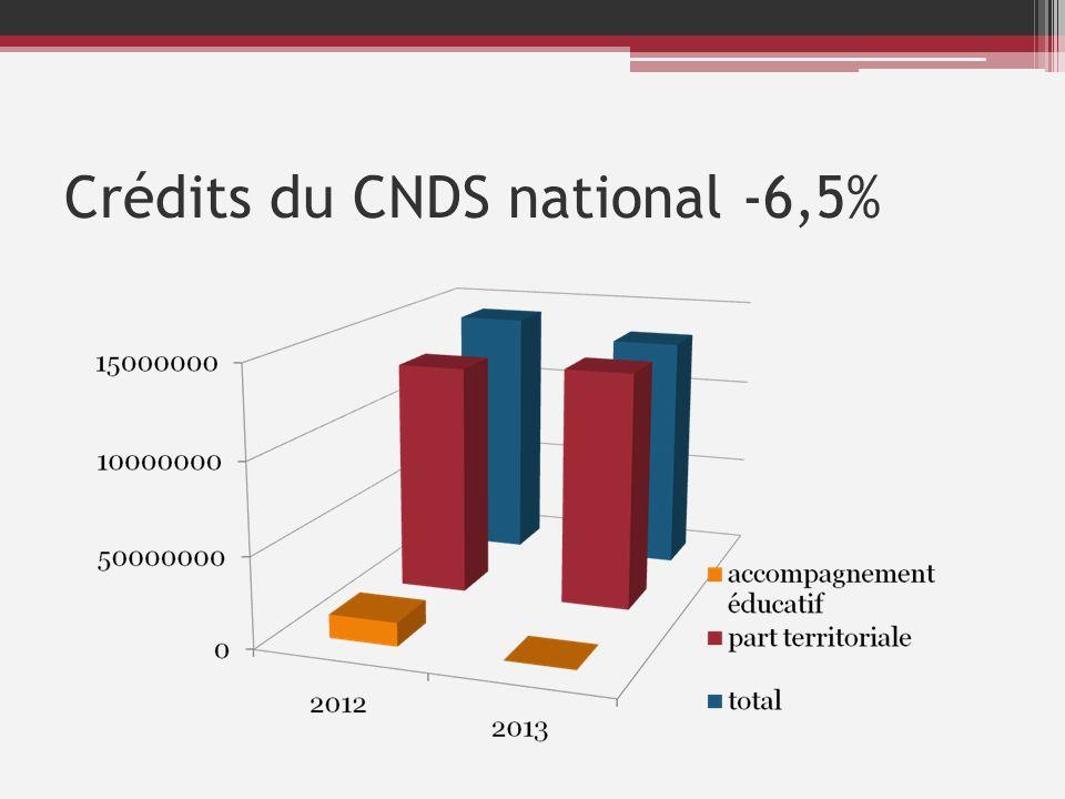 Tableau des actions éligibles aux subventions CNDS en 2013.
