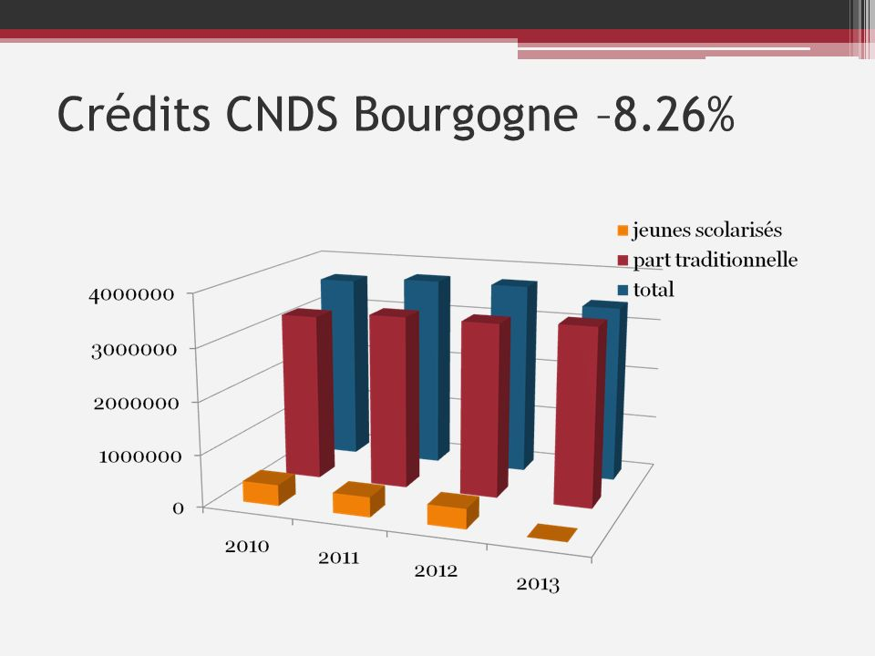 Crédits CNDS Nièvre -9.6%